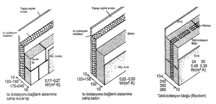 alçak enerji yapı şekli